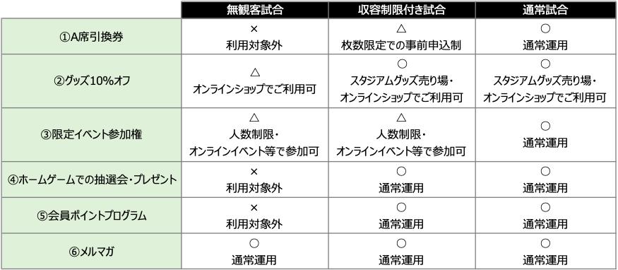 サガミスタ特典コロナ禍でのサービス運用について.png