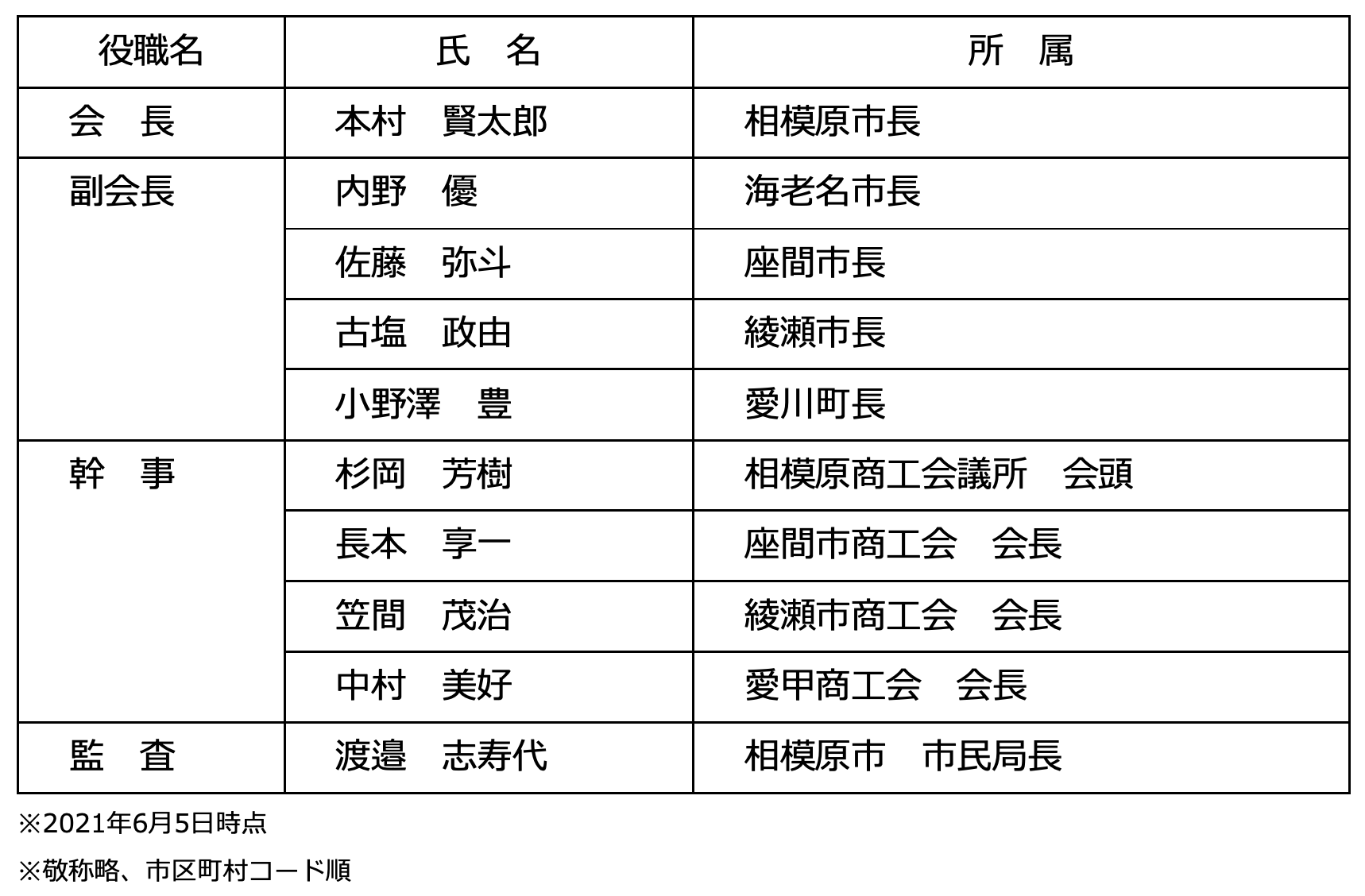 SC相模原後援会_役員名簿.png